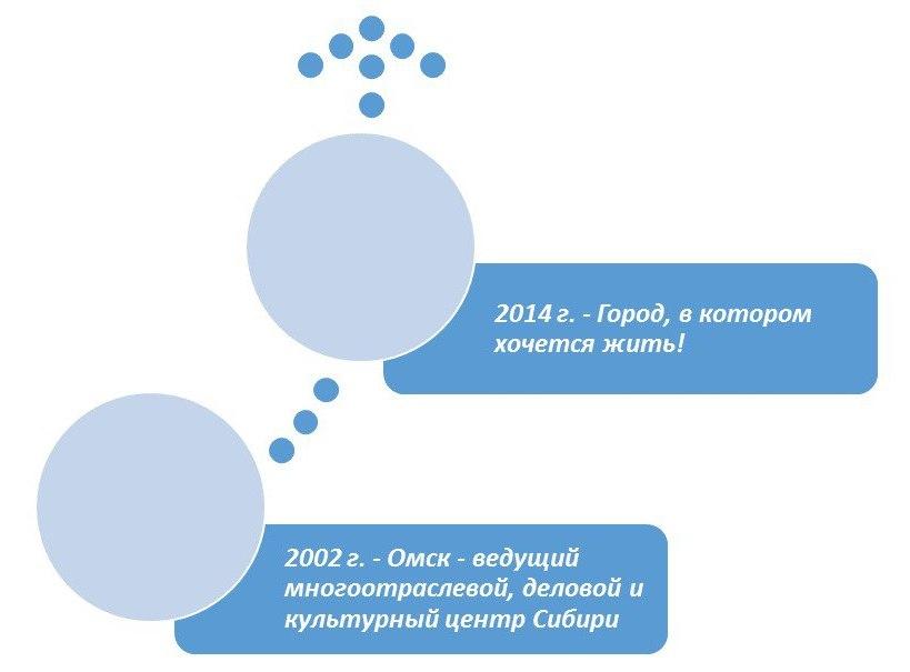 2002 к 2014